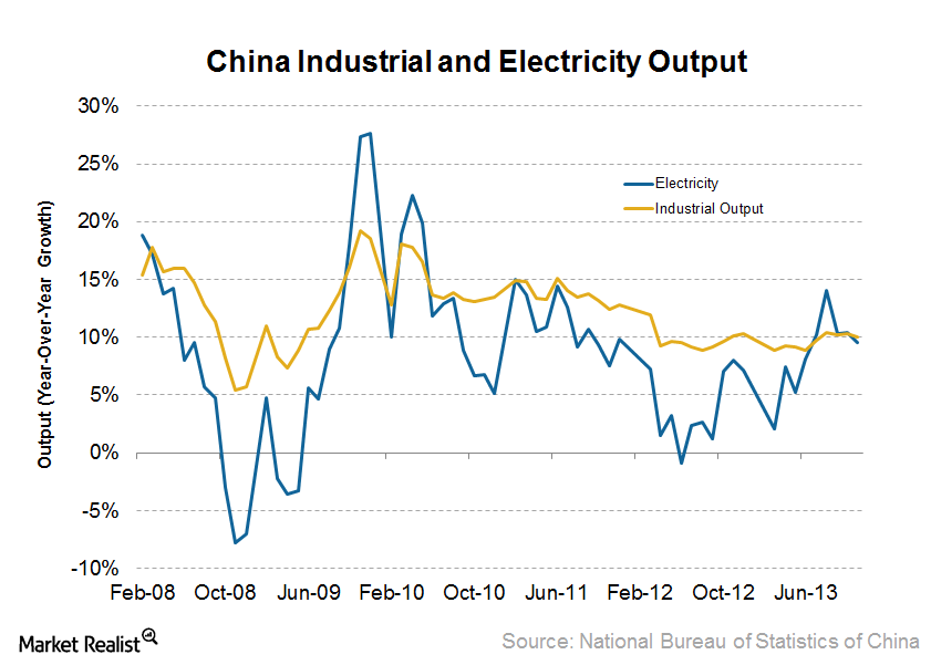 uploads///China Industrial and Electricity Output