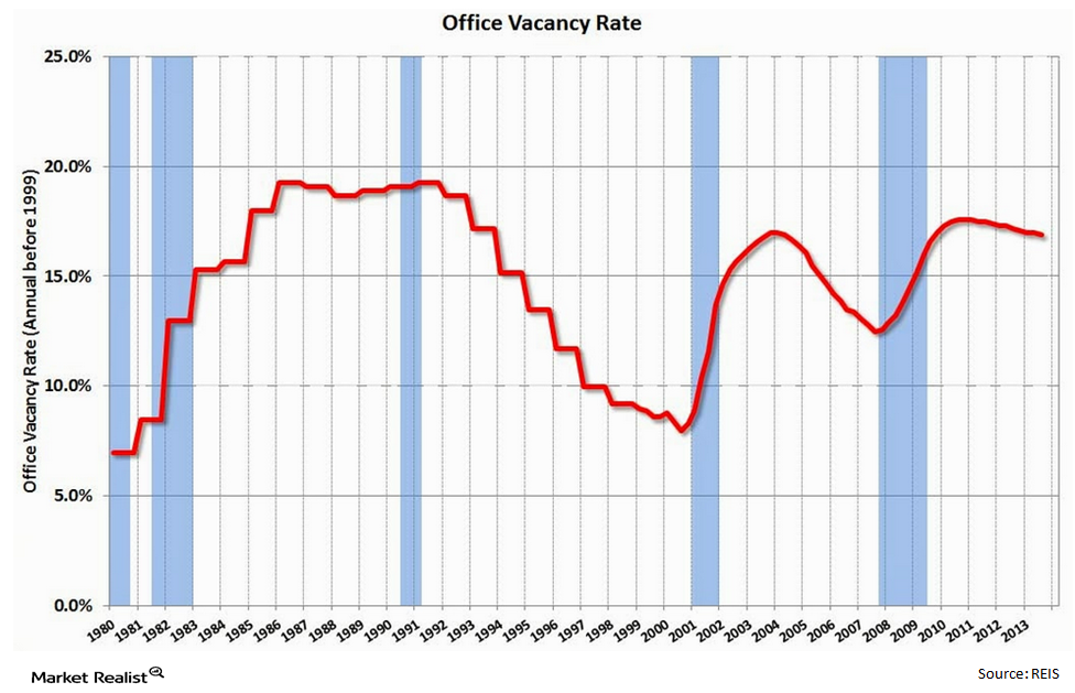 uploads///Office Vacancy Rates