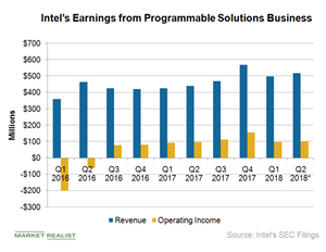 uploads///A_Semiconductors_INTC PSG esrnings growth Q