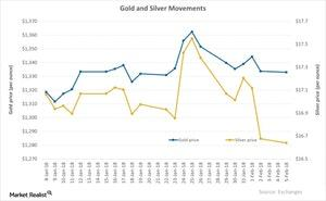 uploads/2018/02/Gold-and-Silver-Movements-2018-02-06-1.jpg