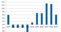 uploads///A_Semiconductors_TXN_Q revenue
