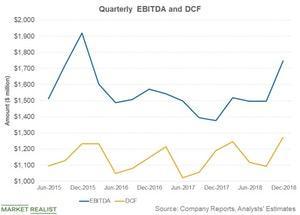 uploads///quarterly ebitda and dcf