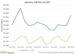 uploads/2019/02/quarterly-ebitda-and-dcf-1.jpg