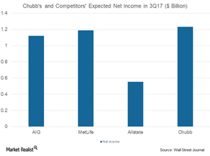 uploads/2017/09/Chubb-and-comp.-expected-net-income-1.png