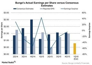 uploads///Bunges Actual Earnings per Share versus Consensus Estimates