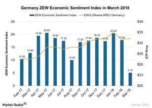 uploads///Germany ZEW Economic Sentiment Index in March