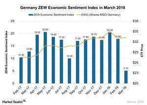 uploads/2018/03/Germany-ZEW-Economic-Sentiment-Index-in-March-2018-2018-03-23-1.jpg