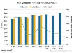 uploads///Hain Celestials Revenue versus Estimates