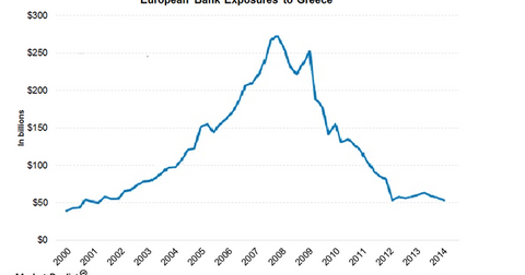 uploads/2015/07/European-Bank-Exposure-to-Greece31.png