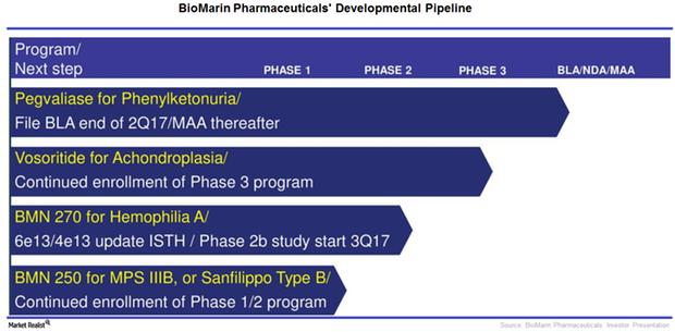 uploads///BioMarins Developmental