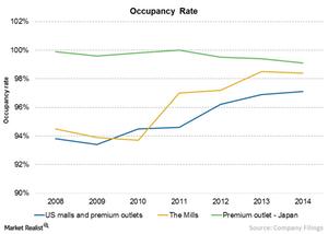 uploads/2015/09/Chart-7-occupancy1.png