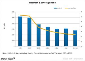 uploads///SWFT Debt profile