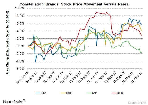 uploads///STZ Stock Price