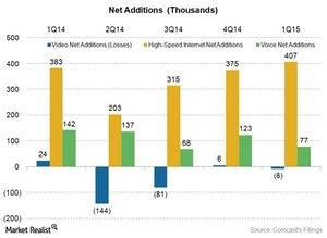 uploads/2015/05/Media-CMCSA-cable-net-adds-1Q151.jpg