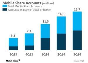 uploads/2015/01/Telecom-ATT-mobile-share-accounts-3q141.jpg