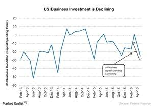 uploads///US Business Investment is Declining