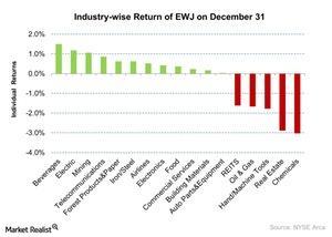 uploads///Industry wise Return of EWJ on December