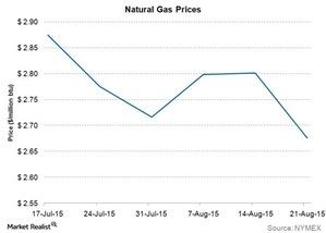 uploads/2015/08/natural-gas-prices41.jpg
