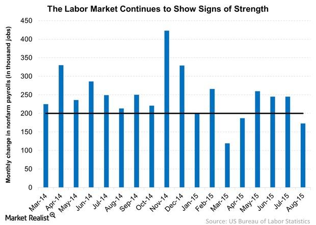 uploads///The Labor Market Continues to Show Sign of Strength
