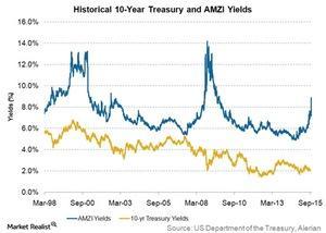 uploads/2015/10/historical-10yr-treasury-and-AMZI-yield1.jpg