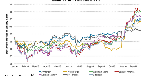 uploads/2016/12/banks-price-perf-6-1.png