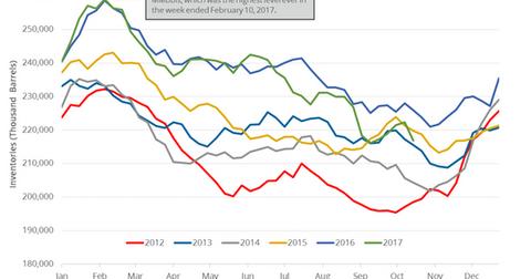 uploads/2017/11/gasoline-inventories-1.png