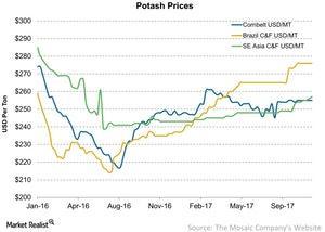 uploads/2017/11/Potash-Prices-2017-11-21-1.jpg