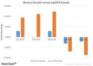 uploads///Revenu Growth versus adjEPS Growth