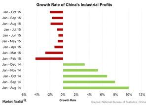 uploads///Growth Rate of Chinas Industrial Profits