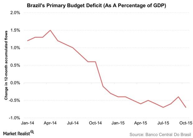 uploads///Brazils Primary Budget Deficit As A Percentage of GDP
