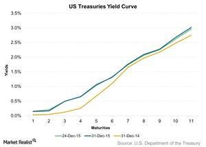 uploads/2016/01/US-Treasuries-Yield-Curve-2016-01-051.jpg