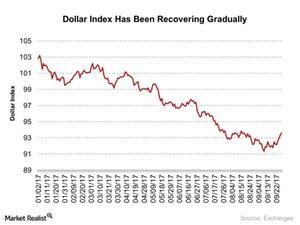 uploads///Dollar Index Has Been Recovering Gradually