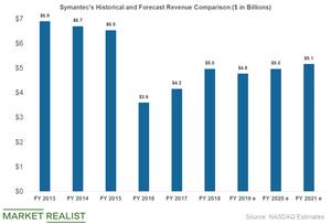uploads/2019/04/symantec-revenue-1.png