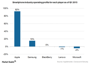 uploads/2015/07/Smartphone-industry-operating-profits1.png