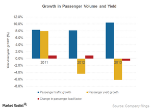 uploads/2014/12/Part4_CEA_Passenger-and-Cargo-rev-drivers1.png