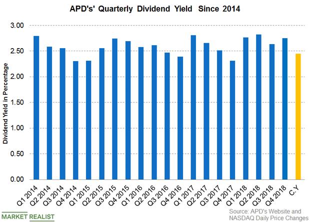 uploads///Dividend yield Q