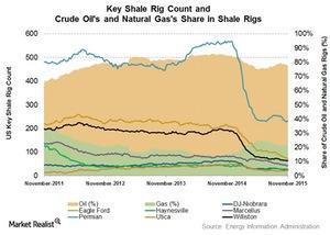 uploads///Shale rigs