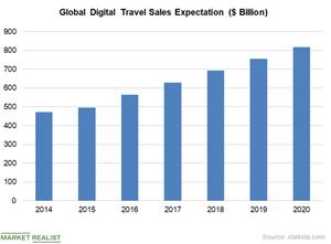 uploads///Chart  Online Sales