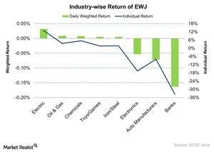 uploads/2015/11/Industry-wise-Return-of-EWJ-2015-11-261.jpg