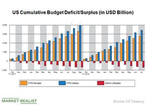 uploads///Budget deficit
