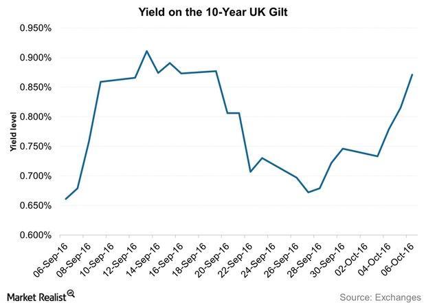 uploads///Yield on the  Year UK Gilt