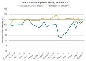 uploads///Latin American Equities Steady in June