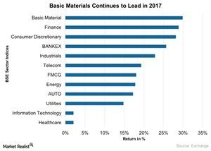 uploads/2017/05/Basic-Materials-Continues-to-Lead-in-2017-2017-05-18-1.jpg