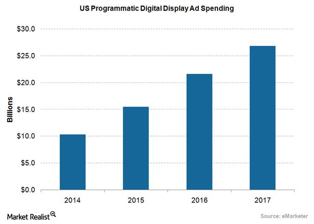 uploads///Ad US Programmatic Spending