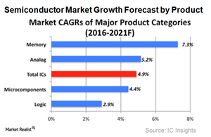 uploads/2017/09/A8_Semiconductors_Industry_growth-forecast-2021-by-product-1.png