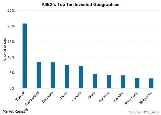 uploads///AIIEXs Top Ten Invested Geographies