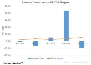 uploads///Revenue Growth versus EBITDA Margins