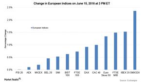 uploads///euro indices
