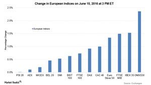 uploads/2016/06/euro-indices-1.png