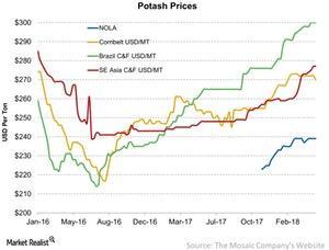 uploads/2018/05/Potash-Prices-2018-05-01-1.jpg